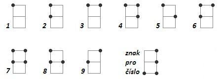 braillovo písmo čísla