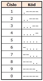 morseovka čísla, morseova abeceda čísla