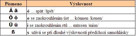 Německá abeceda speciální znaky a výslovnost