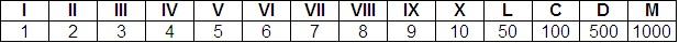 římské číslice, římská čísla tabulka