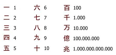 čínská čísla, čínské číslice znaky
